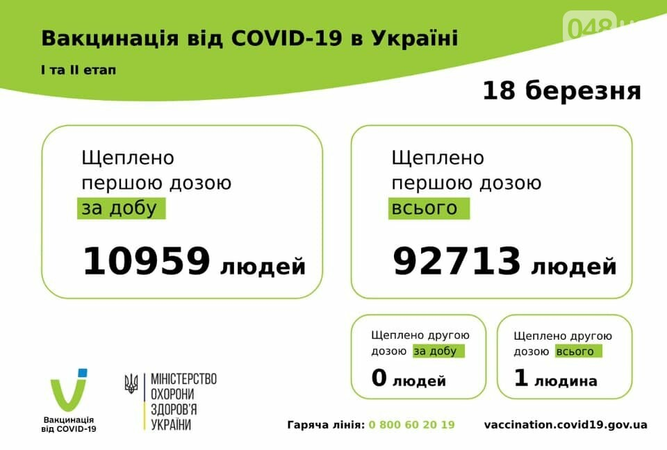За прошедшие сутки от Covid-19 было привито больше 10 тыс человек: появилась статистика за 18 марта, фото-1