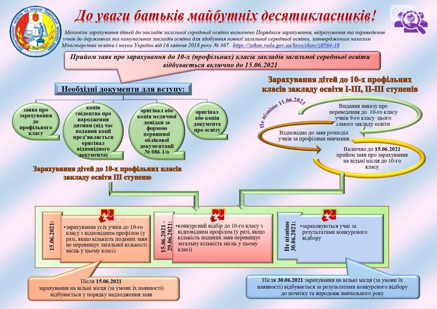 С апреля в Одессе стартует компания по зачислению детей в школы, фото-3