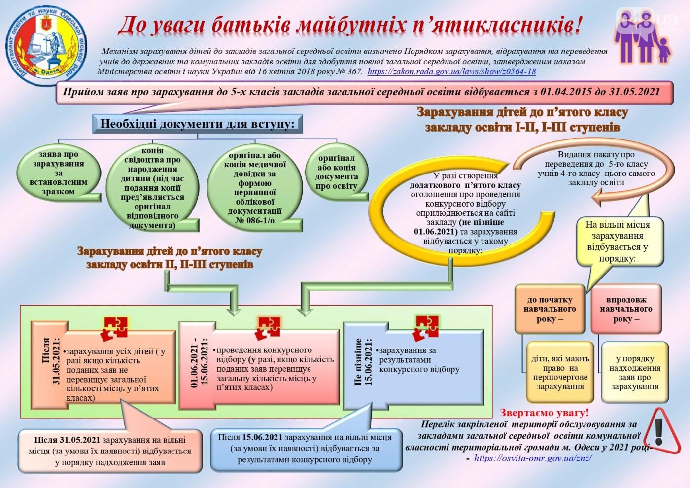 С апреля в Одессе стартует компания по зачислению детей в школы, фото-2