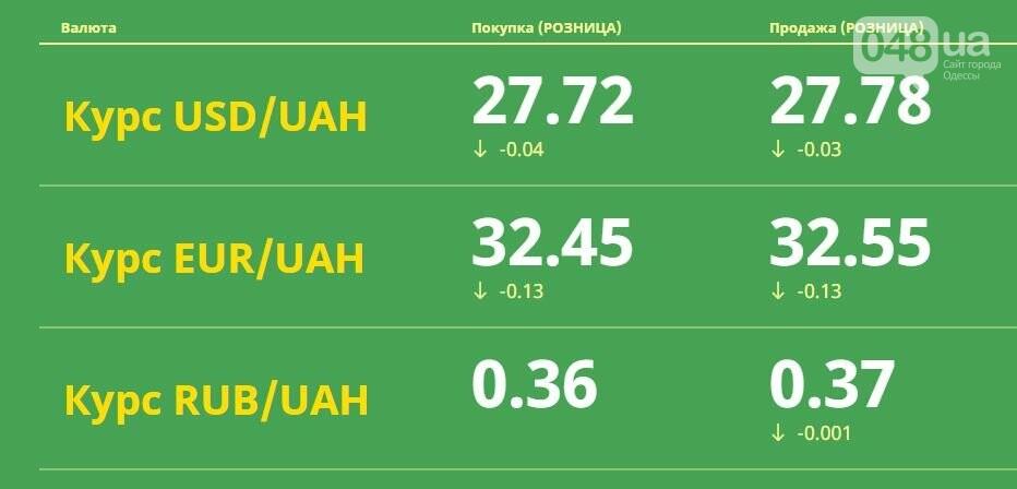 Евро резко упало: Курс валют в Одессе, 31 марта, на черном рынке, межбанке, в обменниках, фото-1