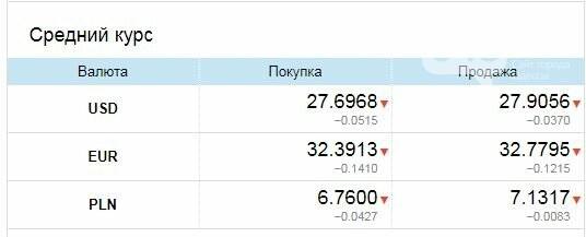 Евро резко упало: Курс валют в Одессе, 31 марта, на черном рынке, межбанке, в обменниках, фото-3
