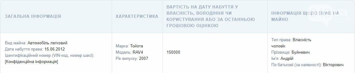 Декларация Буйневич: сколько за год заработала директор департамента образования Одессы, фото-3