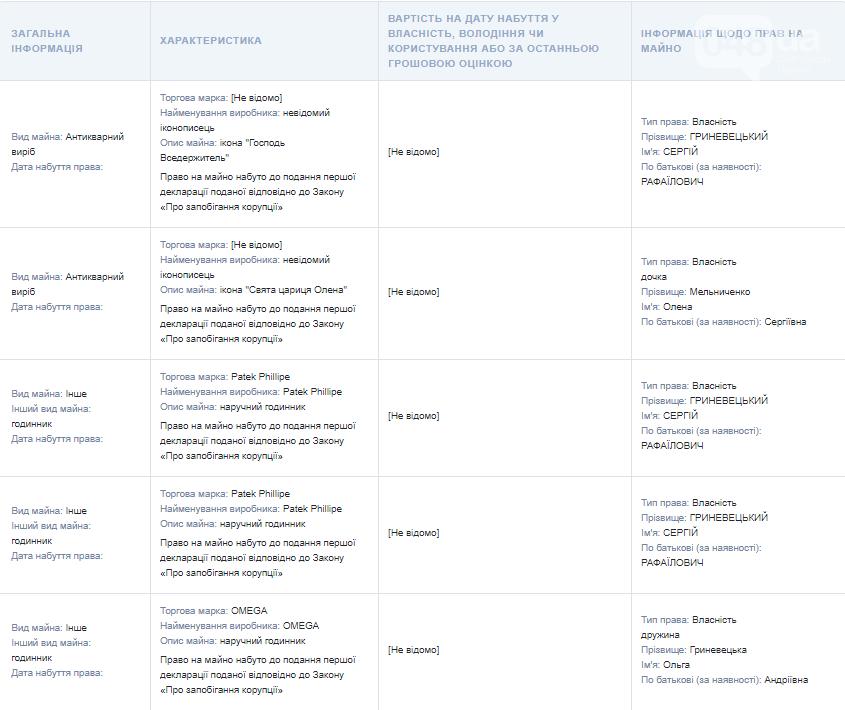 Иконы, драгметаллы и мебельный гарнитур: что задекларировал губернатор Одесской области Гриневецкий , фото-6