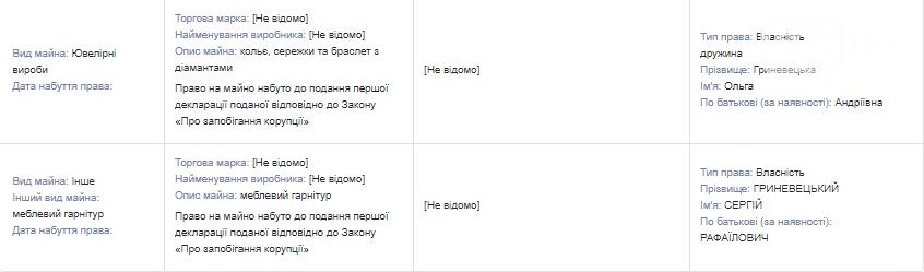 Иконы, драгметаллы и мебельный гарнитур: что задекларировал губернатор Одесской области Гриневецкий , фото-7