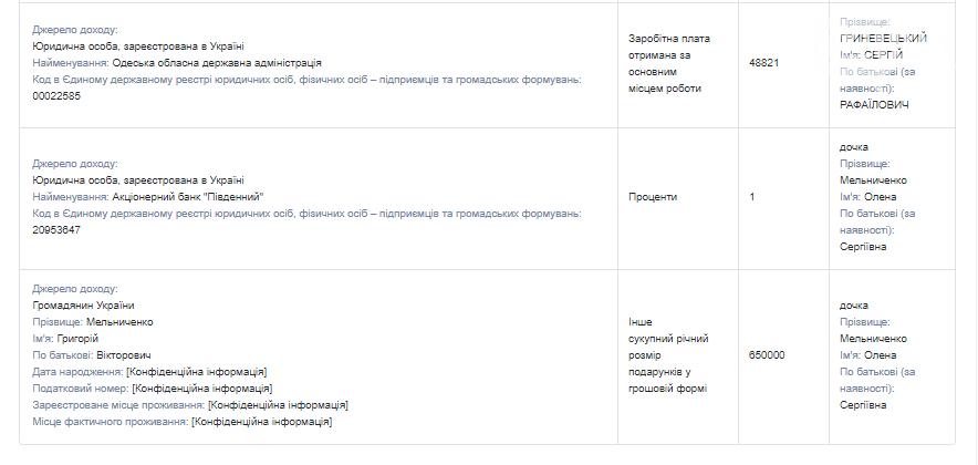 Иконы, драгметаллы и мебельный гарнитур: что задекларировал губернатор Одесской области Гриневецкий , фото-2