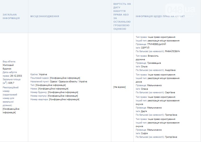 Иконы, драгметаллы и мебельный гарнитур: что задекларировал губернатор Одесской области Гриневецкий , фото-3