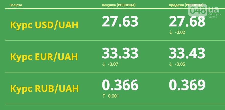 Курс валют в Одессе, 30 апреля: на черном рынке, межбанке, в банках, фото-1