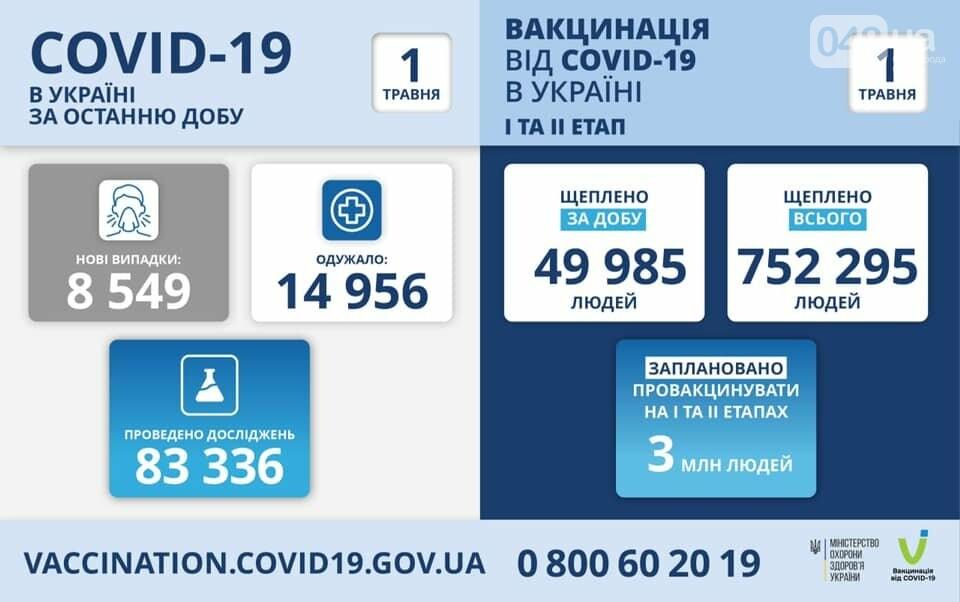 Коронавирус в Украине: появилась статистика по регионам на 1 мая, фото-1