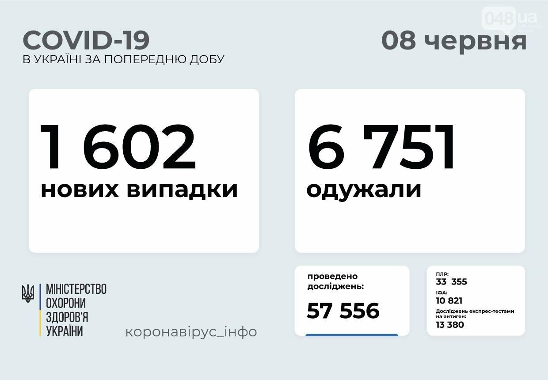 Коронавирус в Украине: выздоровело гораздо больше, чем заболело , фото-1