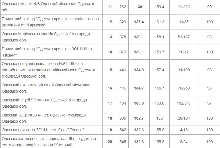 ТОП-50 школ Одессы: где дают качественные знания, фото-2