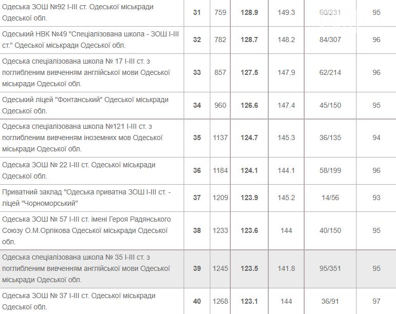 ТОП-50 школ Одессы: где дают качественные знания, фото-4