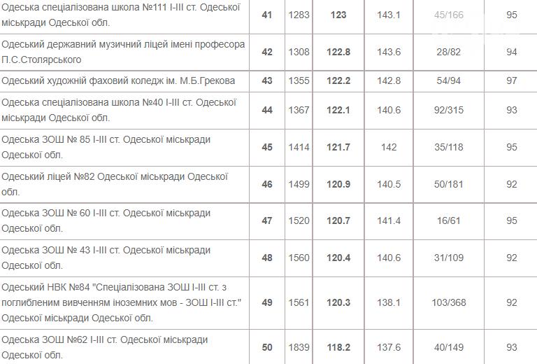 ТОП-50 школ Одессы: где дают качественные знания, фото-5