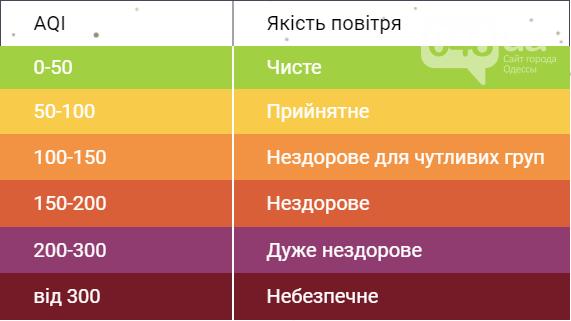 Экология в Одессе: Какой сегодня воздух на интерактивной карте,- ФОТО, фото-1