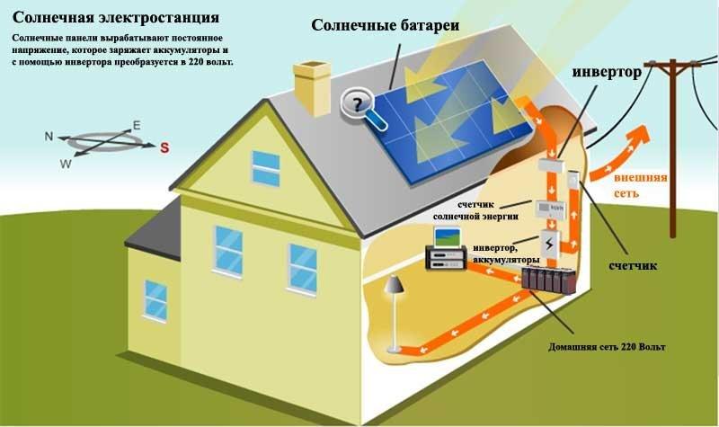 Солнечные батареи для дома, дачи. Как выбрать панели под зеленый тариф , фото-1