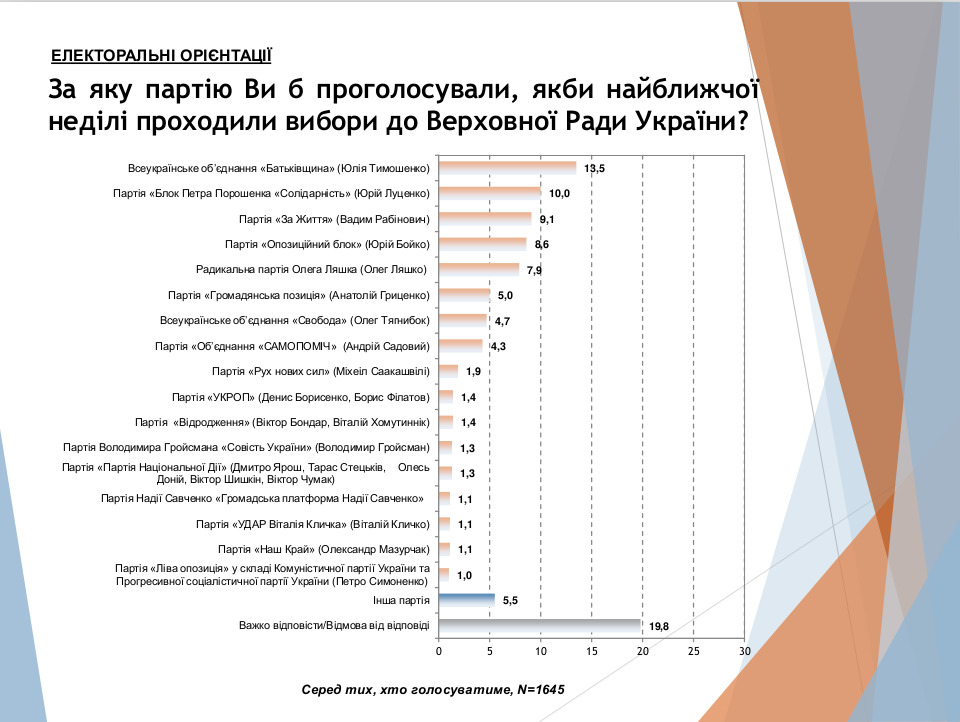 Социологи рассказали о реальной ситуации с выборами в Украине, фото-1