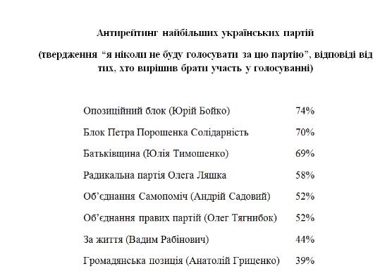 Социологи Украины и Бельгии: неопределившиеся на выборах отдадут голоса партиям Рабиновича и Гриценко, фото-2