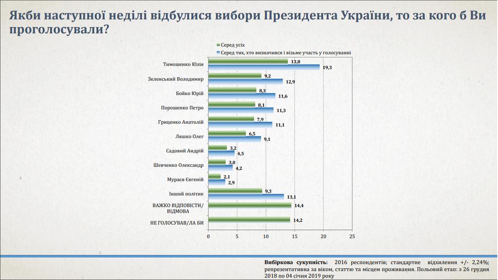Большинство определившихся и тех, кто будет голосовать, выбрали бы Тимошенко, если бы выборы проходили сейчас, фото-2