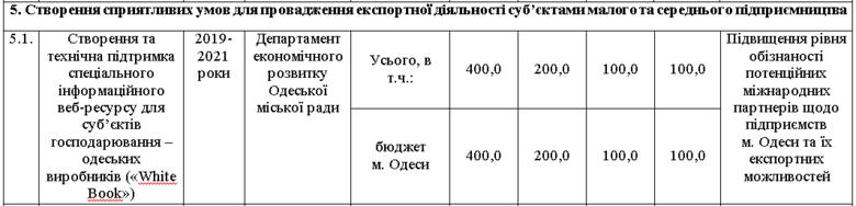 Одесские бизнесмены получат от мэрии сайт за 400 тысяч гривен, фото-1
