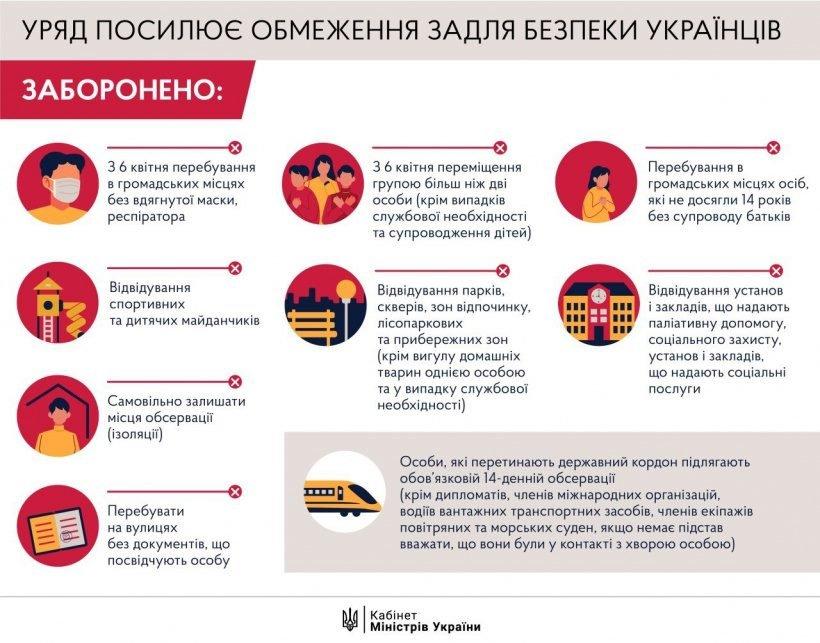 Правительство усиливает условия карантина в Украине, фото-1