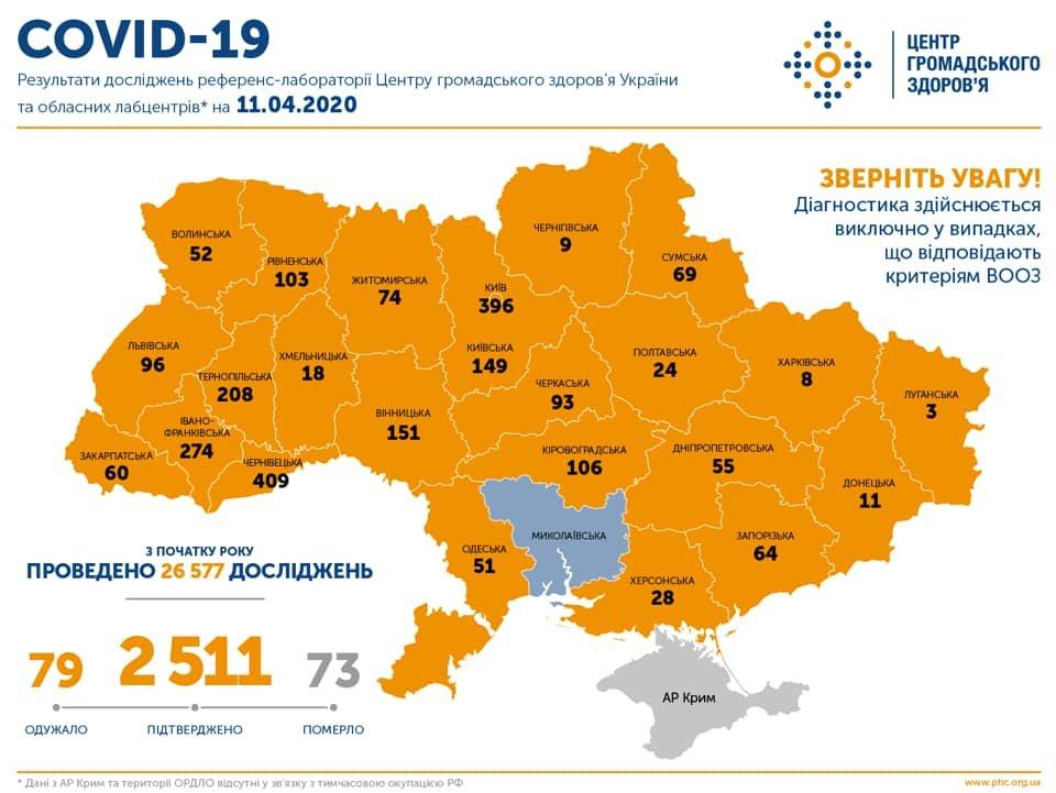 Инфографика заболеваемости коронавирусом по областям., Центр общественного здоровья Украины.