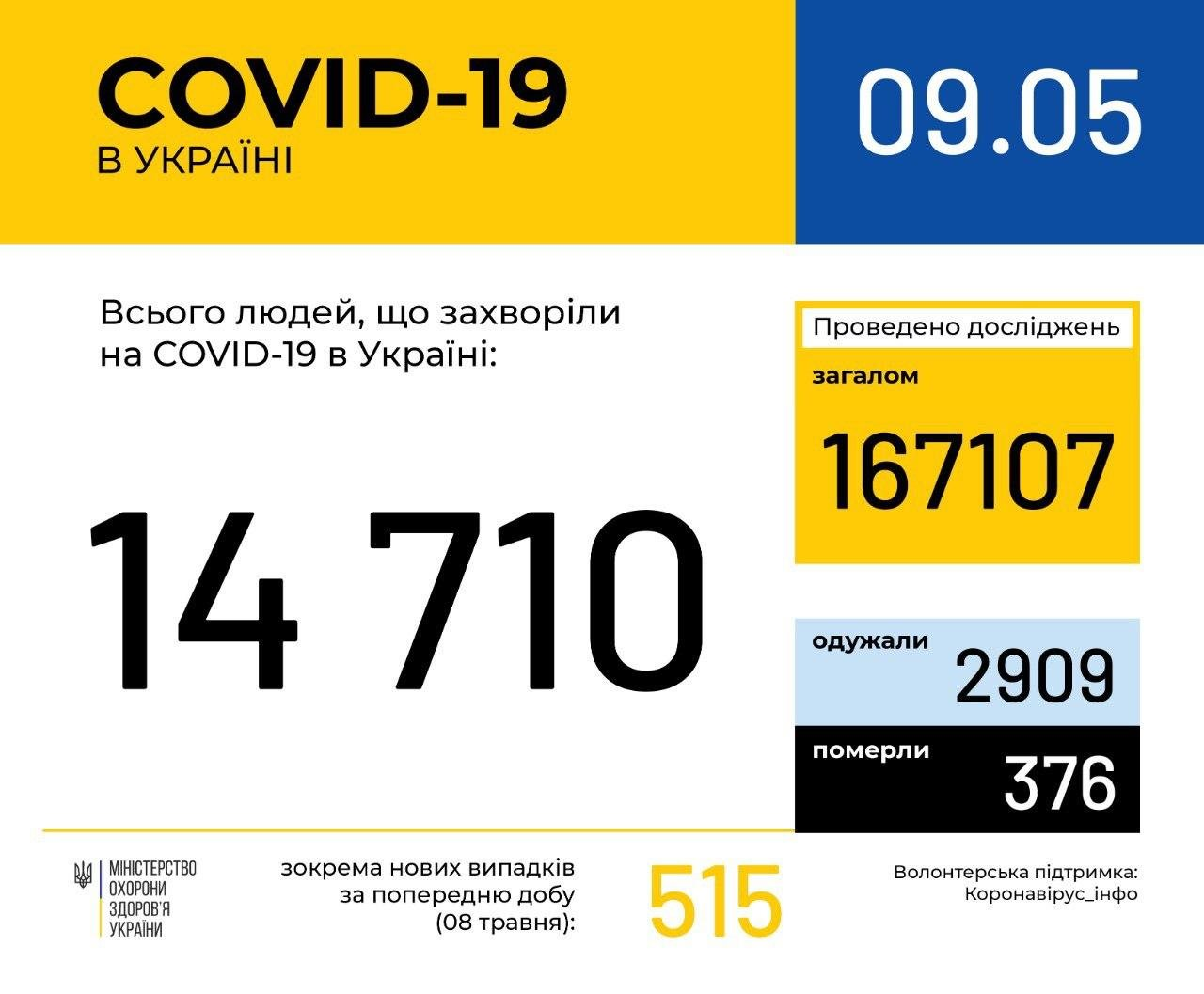 Коронавирус в Украине: карта и статистика на сегодня, фото-2