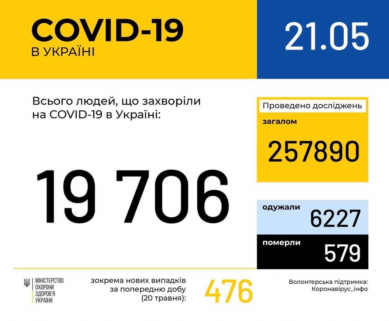 Коронавирус в Украине: самое важное на сегодня, - КАРТА , фото-1