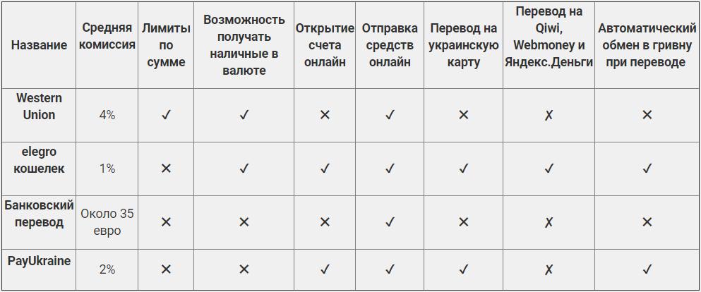 ТОП 4 способа перевода денег в Украину из-за рубежа, фото-2