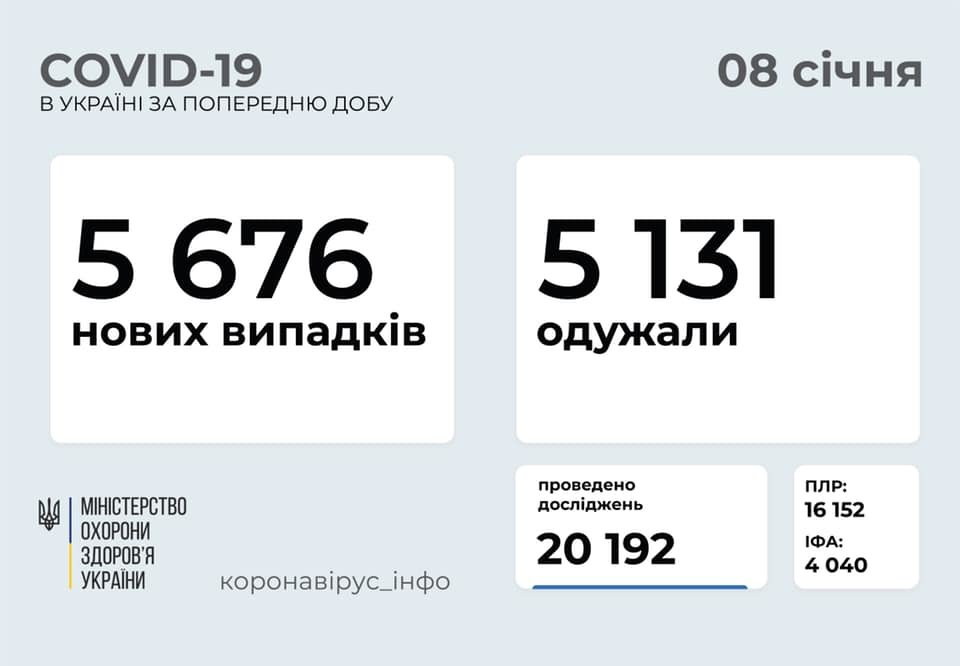 Коронавирус в Украине: данные на 8 января, фото-1