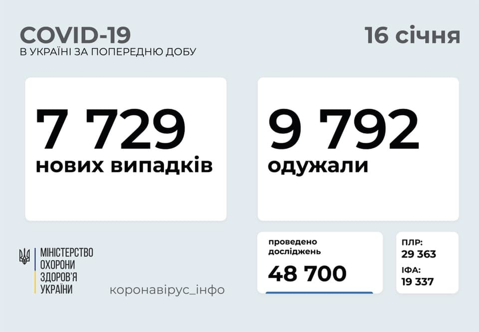 Коронавирус в Украине: статистика по областям на 16 января, фото-1