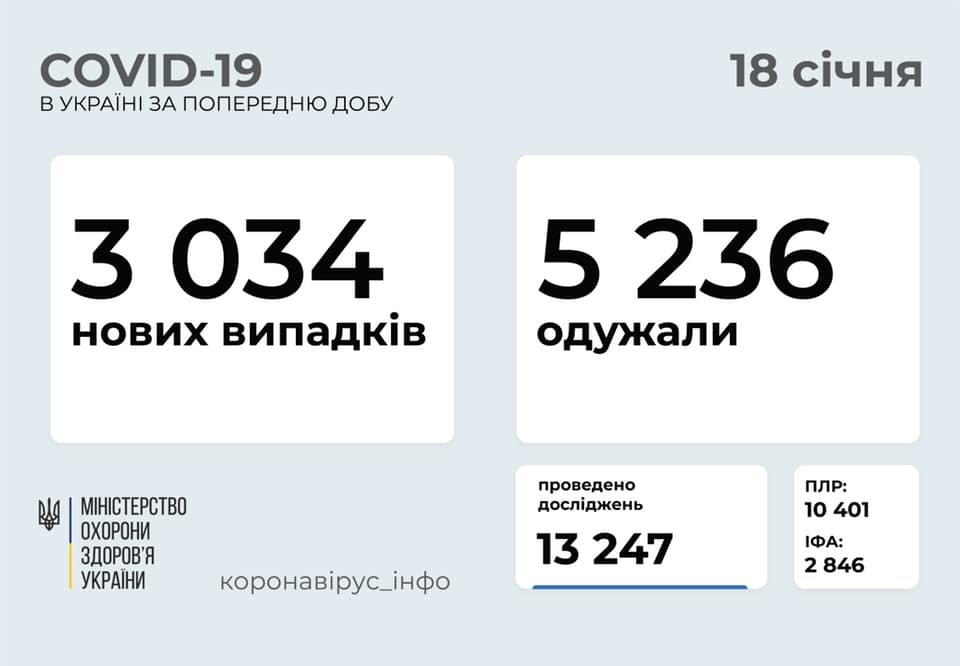 Коронавирус в Украине: статистика по областям на 18 января, фото-1