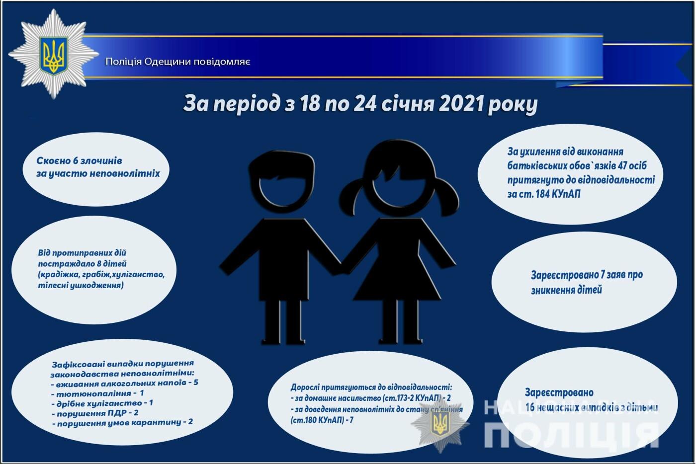 За последнюю неделю в Одесской области привлекли к ответственности 47 родителей, фото-1