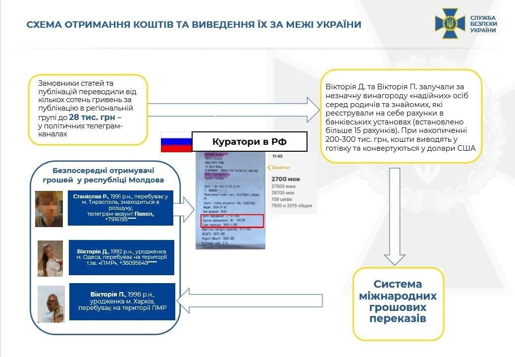 Одесский телеграм-канал уличили в связях с российскими спецслужбами, - ФОТО6