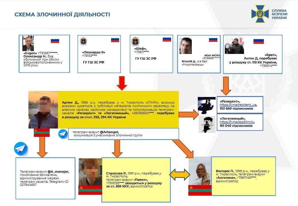 Одесский телеграм-канал уличили в связях с российскими спецслужбами, - ФОТО3