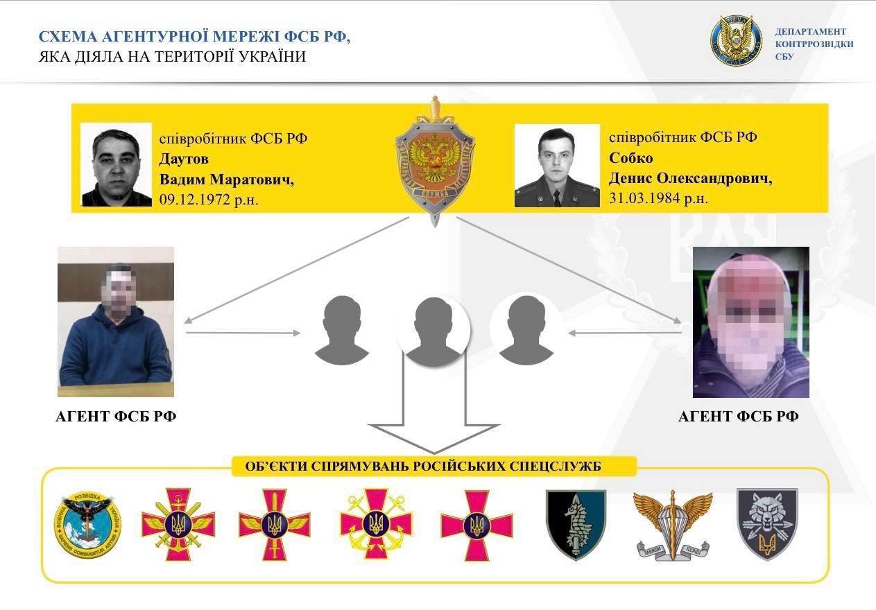 В Одесской области СБУ пресекла деятельность ФСБ, - ФОТО2