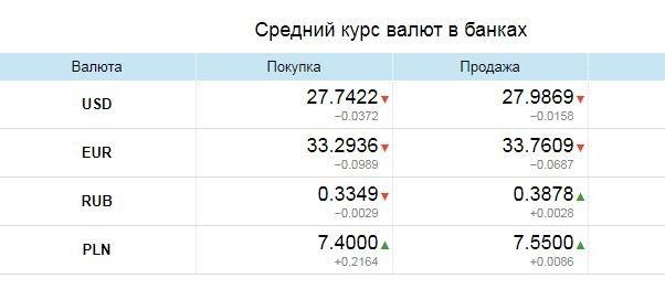 Курс валют в Одессе, 18 февраля: в обменниках, на черном рынке, межбанке, фото-1