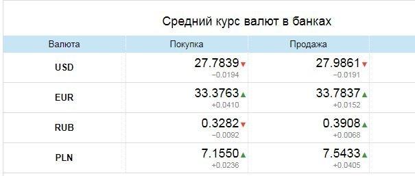 средний курс валют в банках