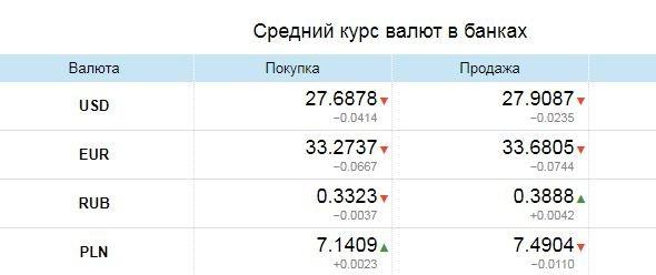 Валюта продолжает падать: курс валют в Одессе на черном рынке, межбанке, в обменниках, фото-1