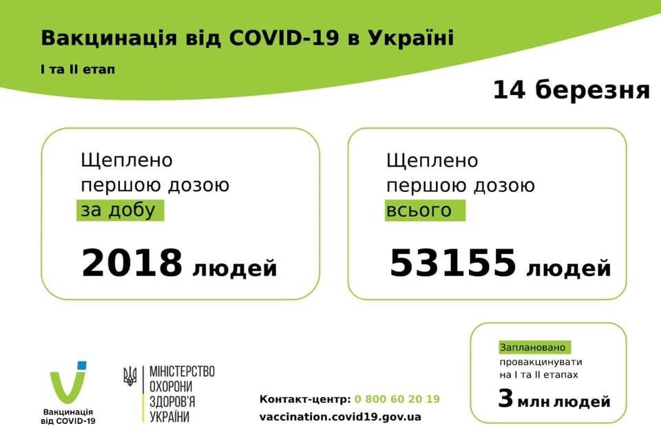 В Одесской области более 2 тыс. человек вакцинировались от коронавируса, фото-1