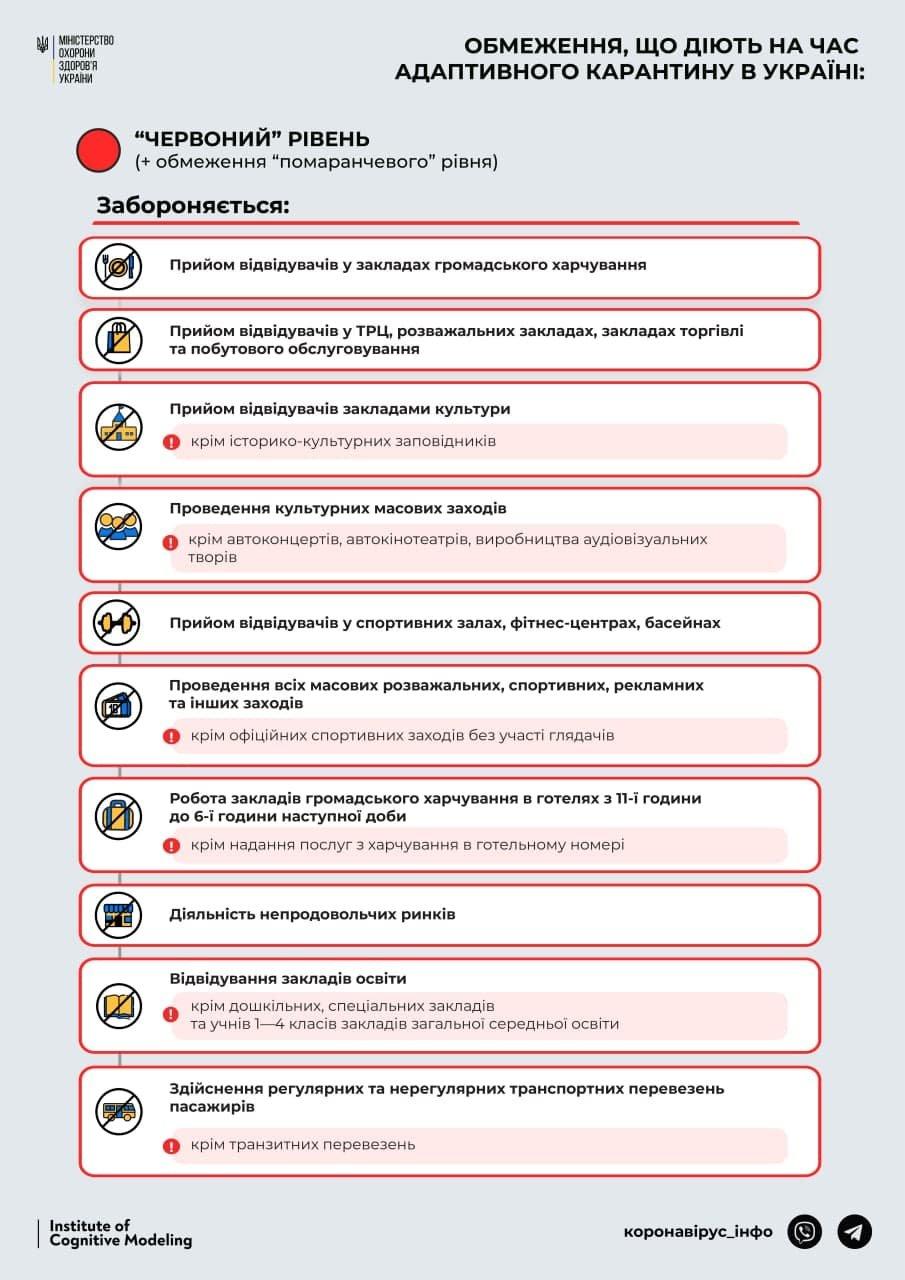 Все ограничения красной зоны вступят в силу в Одесской области 23 марта , фото-1