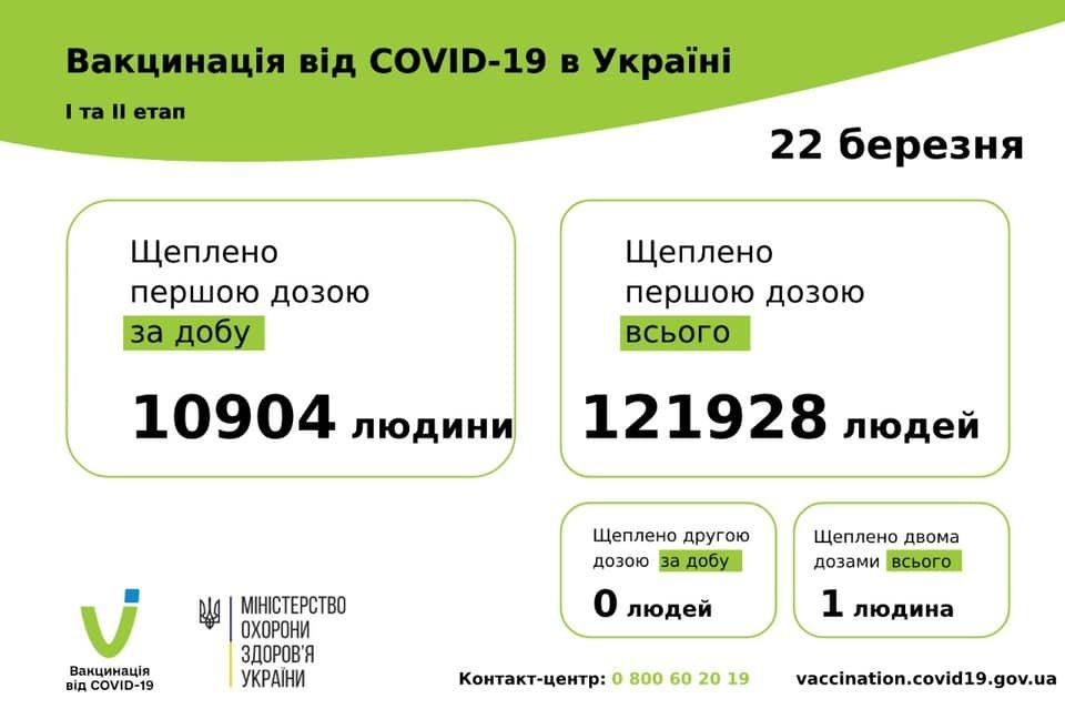 Вакцинация от COVID-19 в Одесской области: появилась статистика по регионам на 22 марта, фото-1
