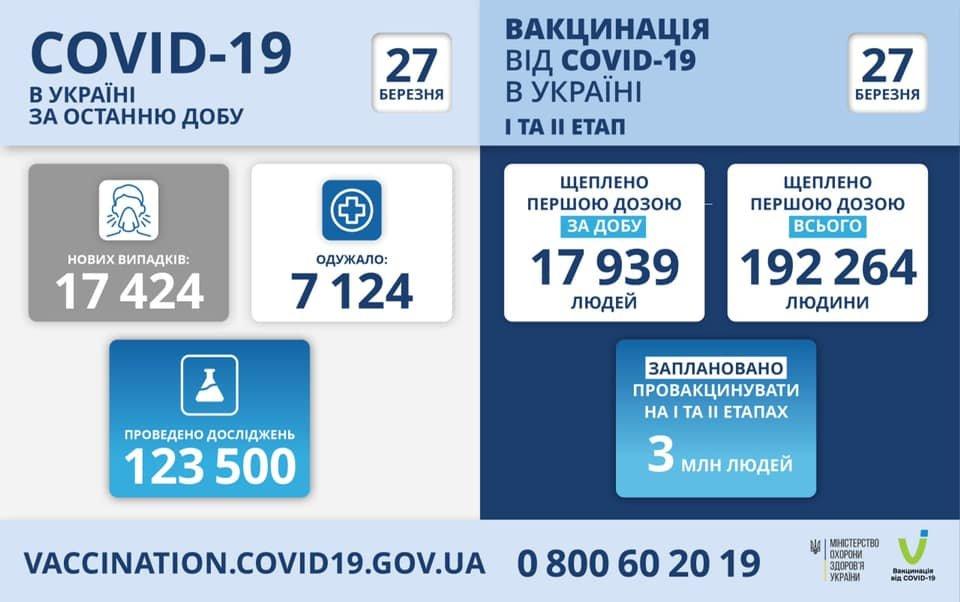 Коронавирус в Украине: появилась статистика по регионам на 27 марта, фото-1