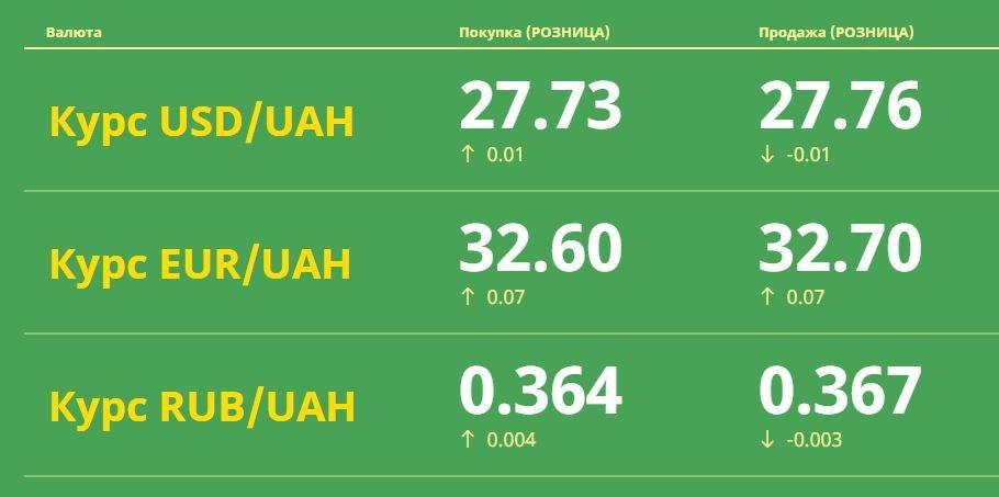 Курс валют в Одессе, 6 апреля: на черном рынке, межбанке, в банках, фото-1