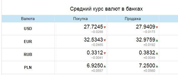 Курс валют в Одессе, 6 апреля: на черном рынке, межбанке, в банках, фото-3