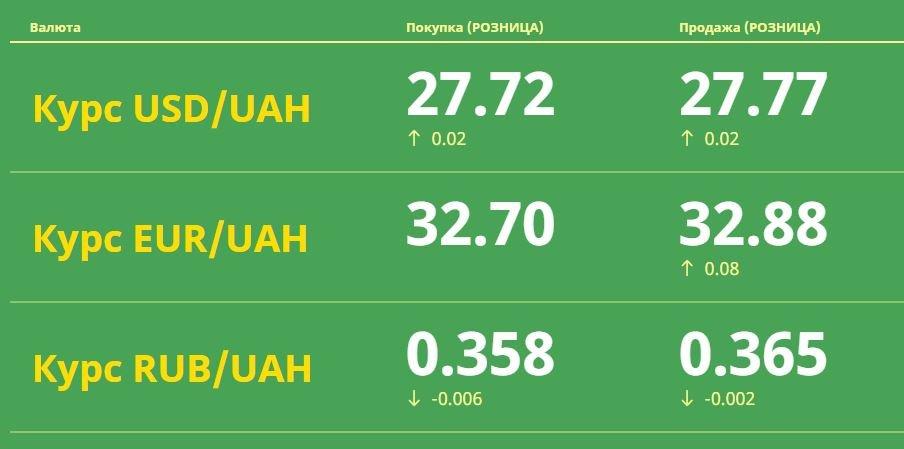 Курс валют в Одессе, 7 апреля: на черном рынке, межбанке, в банках, фото-1