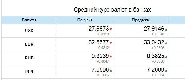 Курс валют в Одессе, 7 апреля: на черном рынке, межбанке, в банках, фото-3