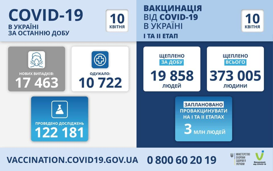 Коронавирус в Украине: появилась статистика по регионам на 10 апреля, фото-1