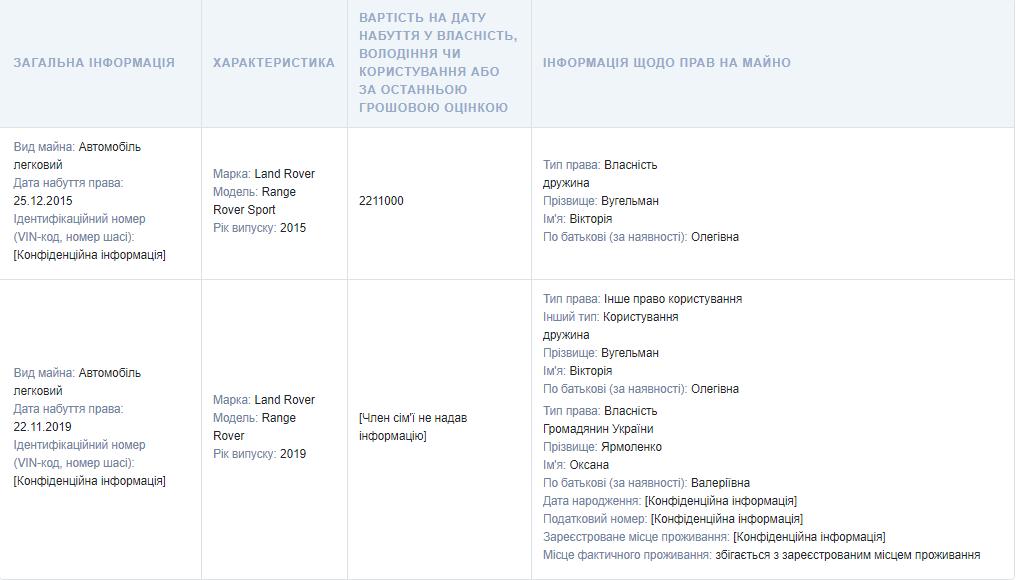 Декларация Вугельмана: заместитель Труханова ютится в семьёй из 5 человек в маленькой квартире , фото-4