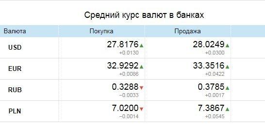 Курс валют в Одессе, 13 апреля: на черном рынке, межбанке, в банках, фото-3