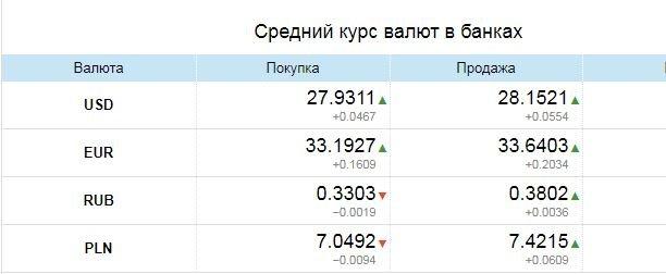 Курс валют в Одессе, 14 апреля: на черном рынке, межбанке, в банках, фото-3