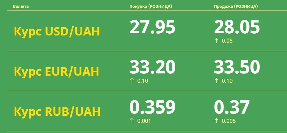 Курс валют в Одессе, 14 апреля: на черном рынке, межбанке, в банках, фото-1